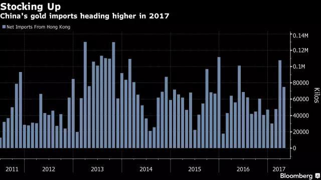 2017年黄金进口量上涨