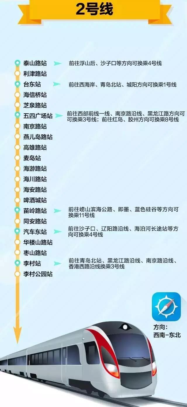 路线起自市南区青岛火车站,沿线主要经过青岛站,市南沿海一线,湛山