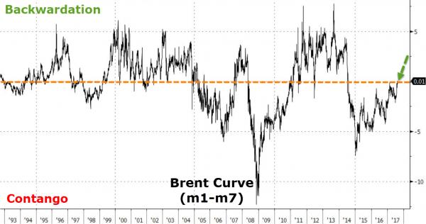 """最近,布伦特原油期货开始出现一种""""现货溢价""""的状态,即近期原油期货交易价格高于远期期货交易价格。这是数年以来首次出现的现货溢价,而大多数分析师则将其看做是原油市场最终可能接近再平衡的一个信号。在过去几年里,当原油市场崩溃后,现货溢价就会伴随着一次反弹而出现。而在同一时期内,期货溢价(现货溢价的反向变化)往往会因为供应过剩造成的市场崩溃而出现。"""