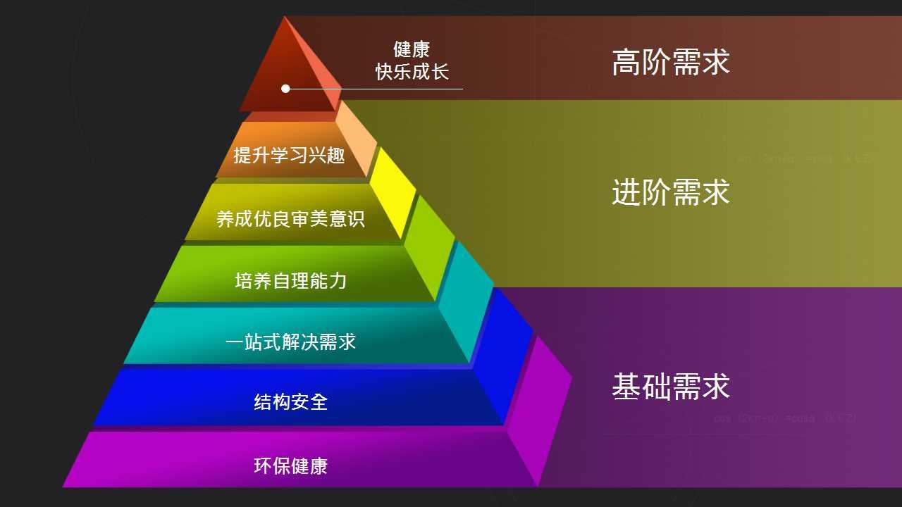 新闻  儿童成长金字塔理论 结合独创儿童成长金字塔理论,匹配青少年
