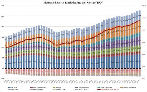美国家庭净财富近百万亿美元 无金融资产的人穷了