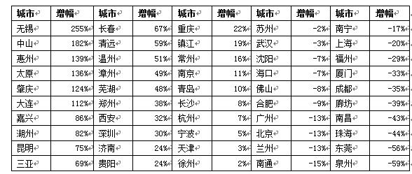 报告:38个城市土地储备去化周期偏低(名单)