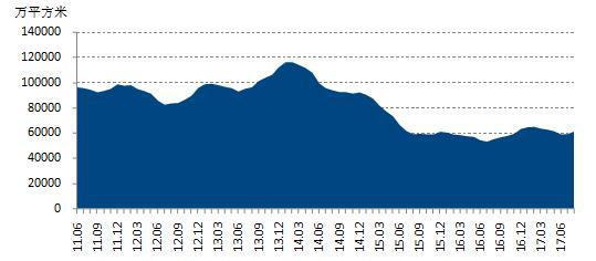 50城土储消化周期仅为14个月 东莞仅3.5个月最低(表)