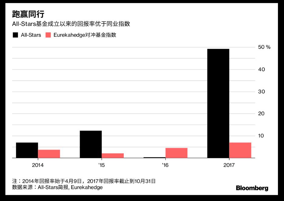 前摩根士丹利高管押注中国获利 对冲基金狂涨49%