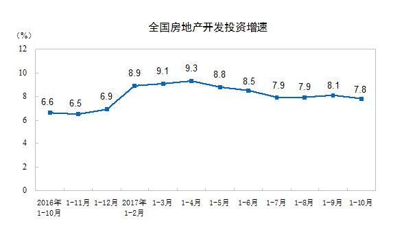 10月房地产投资增速回落至7.9% 创9个月以来新低(图)