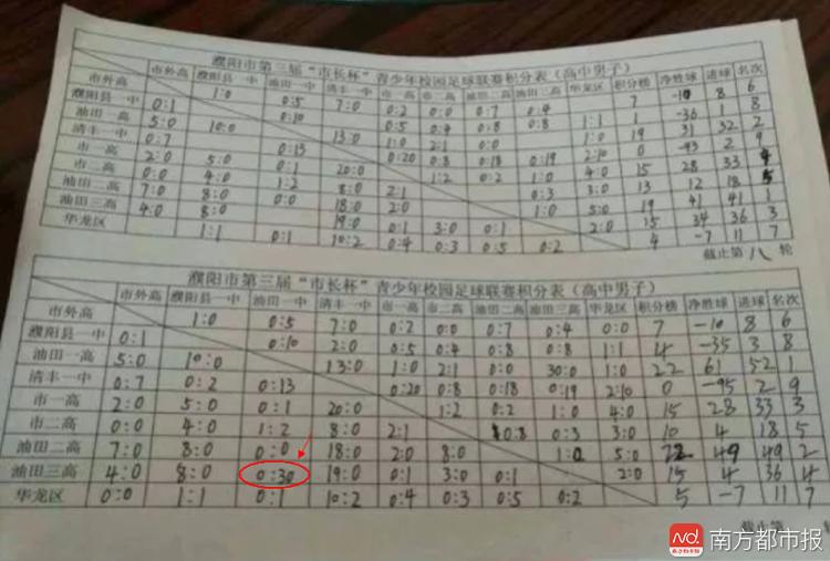 河南濮阳一青年足球赛现30:0悬殊比分 官方回应