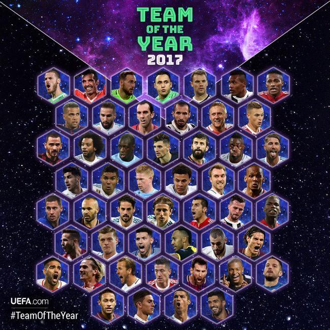 欧足联年度最佳阵容评选 皇马11人上榜巴萨曼联4人