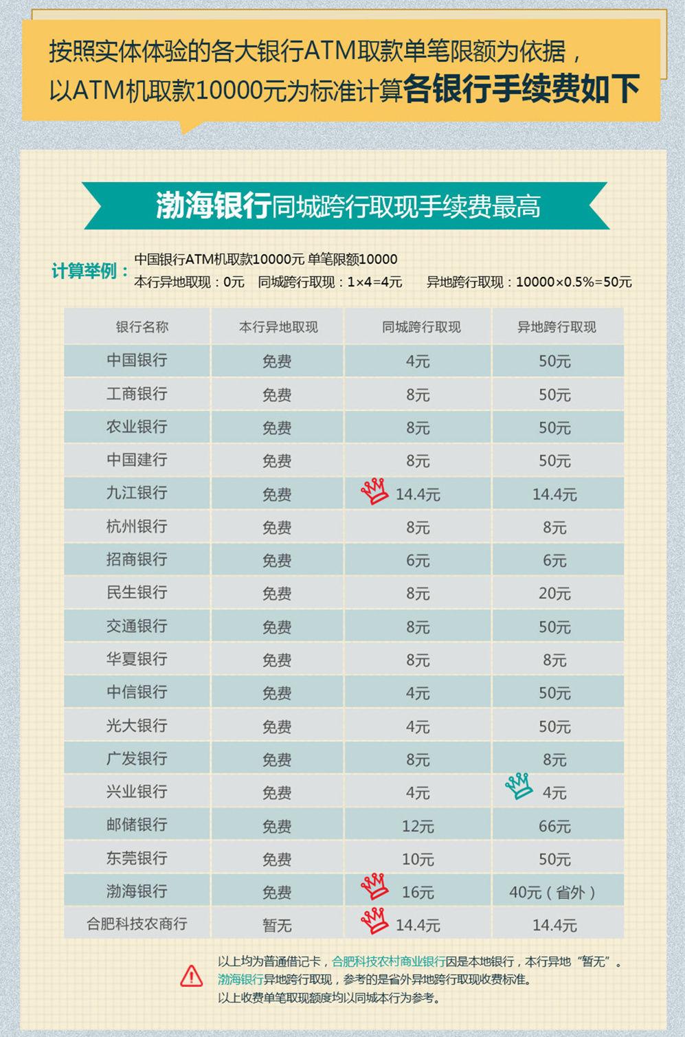 2017年跨行取款收费么_2017年跨行取钱收费吗_2017中国银行跨行取款