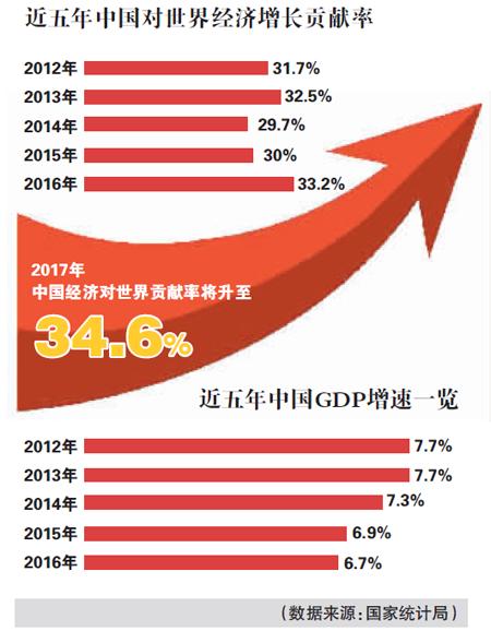 """中国经济增长的""""全球效应"""":贡献率将达34.6%"""