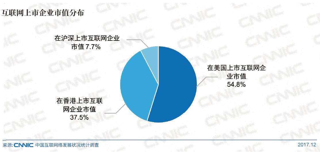 中国互联网上市企业超百家,形成引领力量