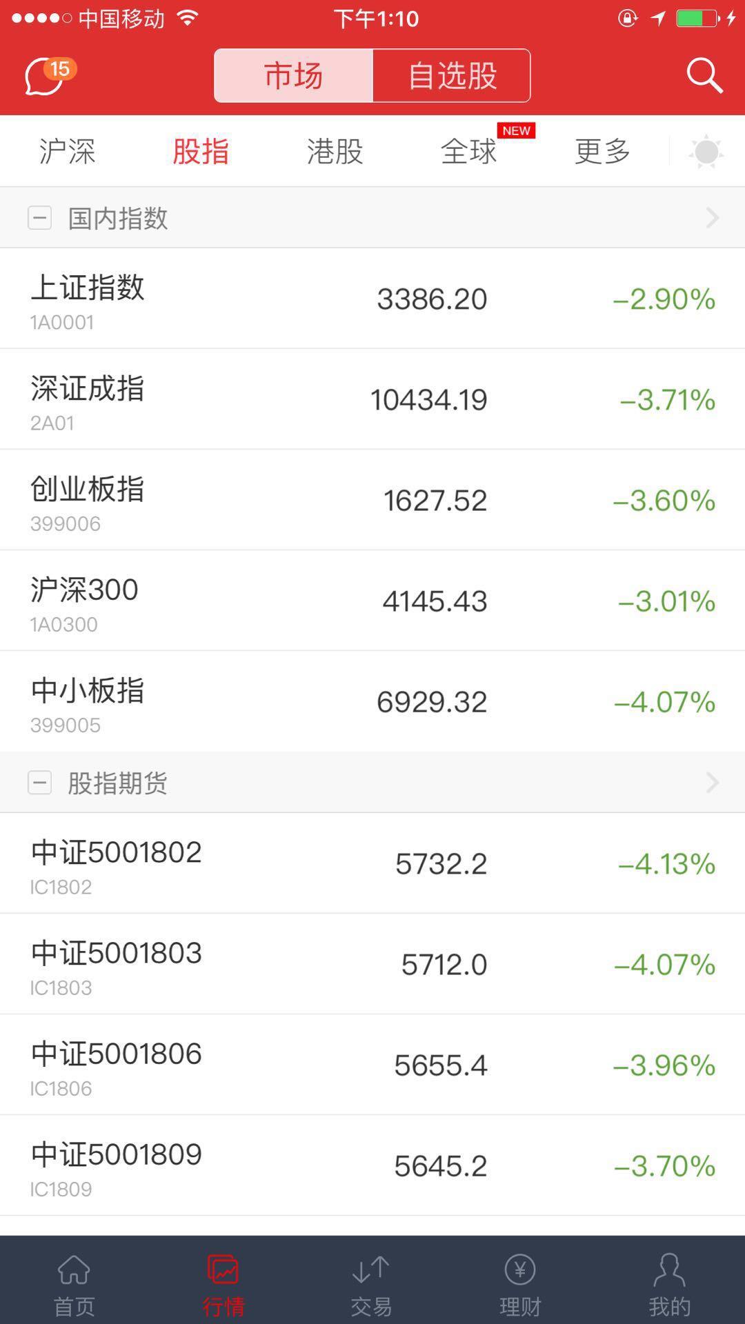 亚太股市全线暴跌:沪深跌幅扩大超3% 恒指跌近5%