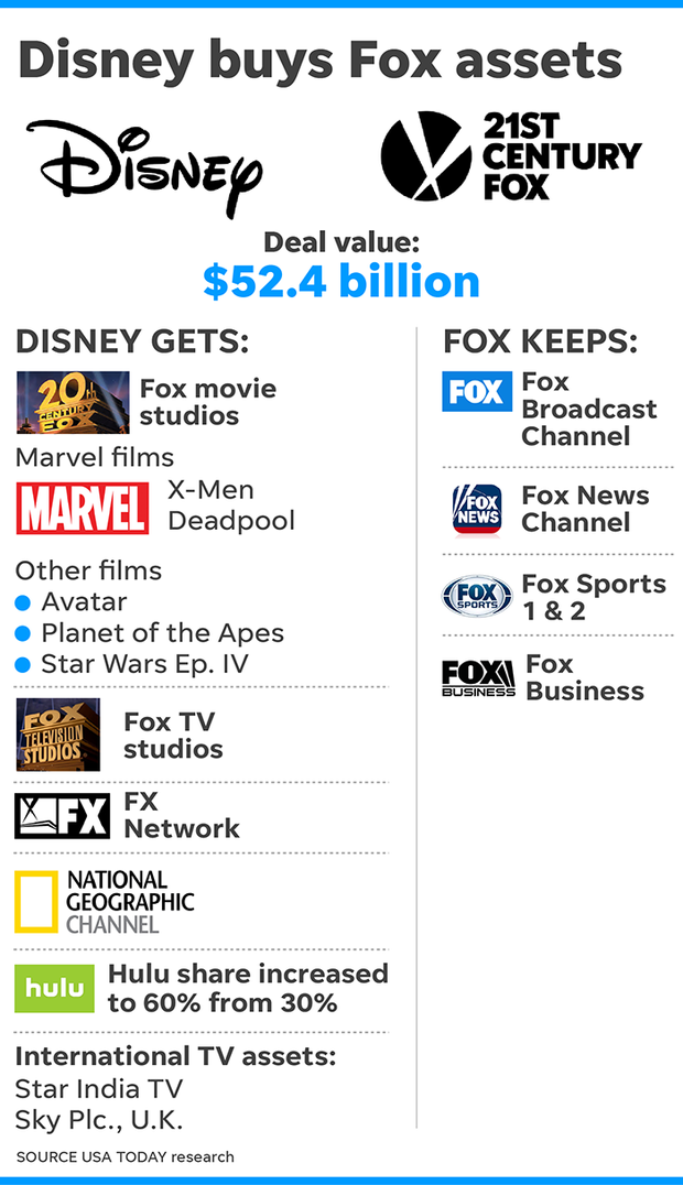 """迪士尼公布收购福斯进展 一年后好莱坞变""""五大""""时代"""