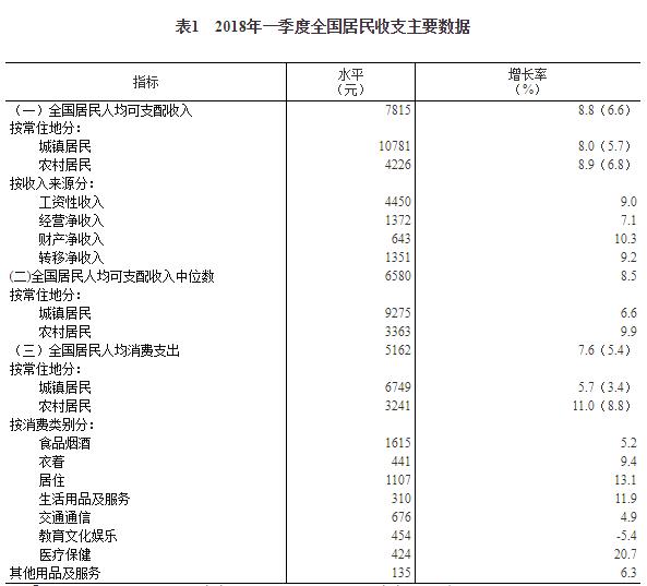 国人均收入水平_临淄人均收入水平