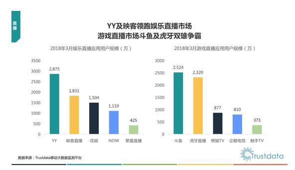 机构发布直播数据:YY映客霸榜娱乐直播,虎牙斗