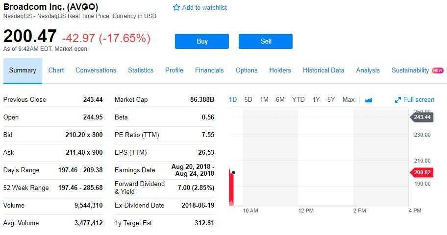 博通189亿美元收购CA引华尔街质疑股价暴跌近18%