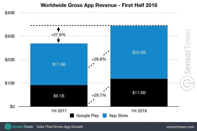 上半年全球应用营收达344亿美元 苹果占...