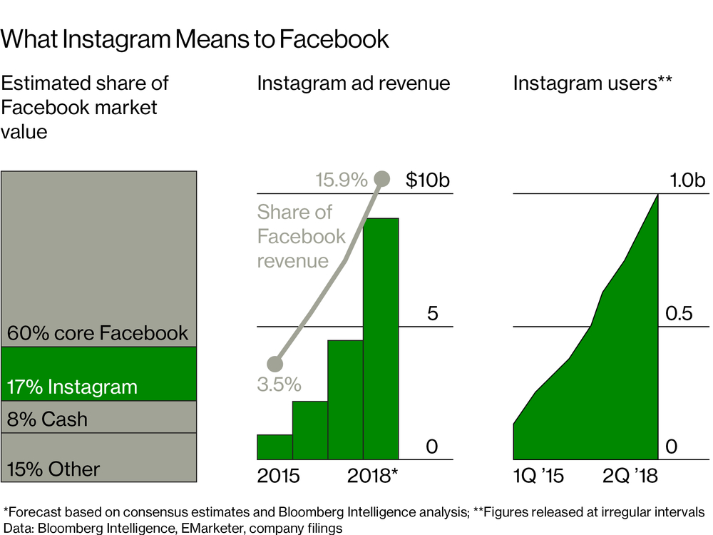 彭博:10亿年轻用户加持 Instagram将左右脸书未来