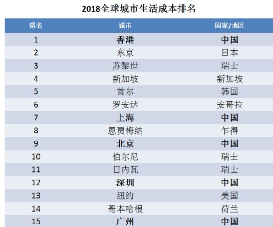 全球生活成本排名,深圳第12,广州第15