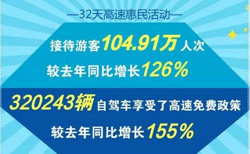 嵩县高速免费活动圆满收官 32天实现旅游综合收入6.3亿元