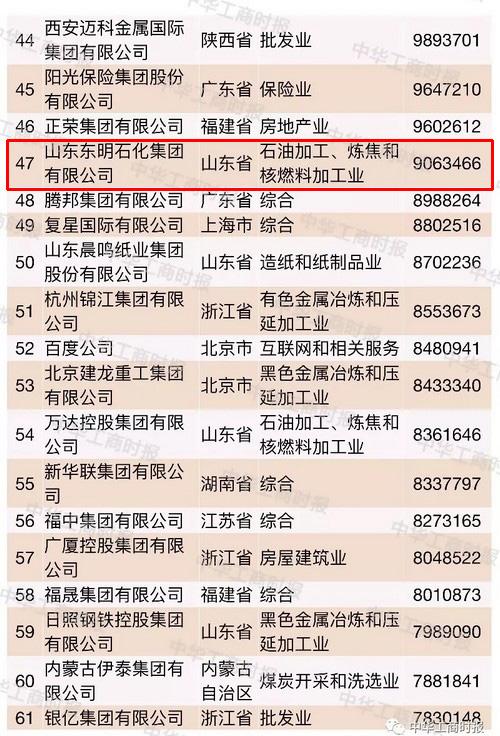 2018中国民营企业500强榜单出炉 东明石化位