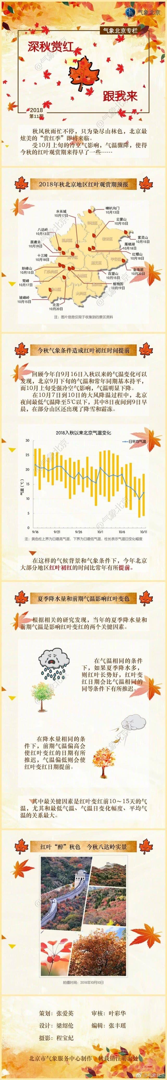 北京大风降温 红叶观赏期提前