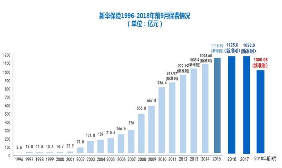 官宣:史上首次!新华保险前三季度保费破千亿