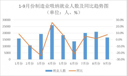 青岛市2013年平工资