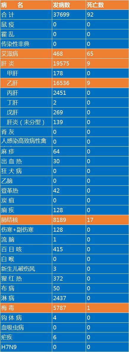 广东公布最新传染病疫情报告 传染病发病37699例