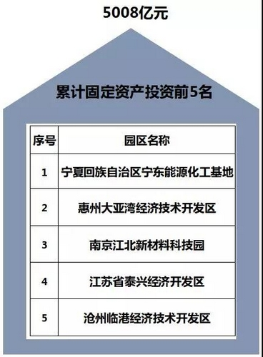 2019全国经济十强_厉害 淄博东岳经济开发区入选2019中国化工园区潜力10强
