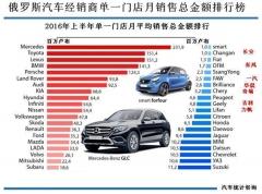 自主品牌车单店销售总额在俄排位倒数