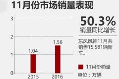 东风风神11月销量怒涨5成 SUV车型倍增