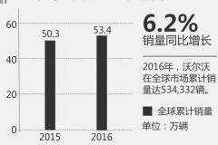 沃尔沃2016年在华增11.5% 全球销量创新高