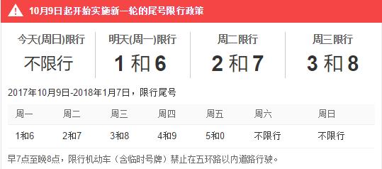 北京新一轮限行尾号轮换 9日开始实施