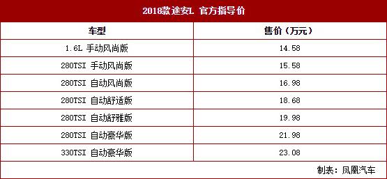 2018款途安L正式上市 售14.58万元起