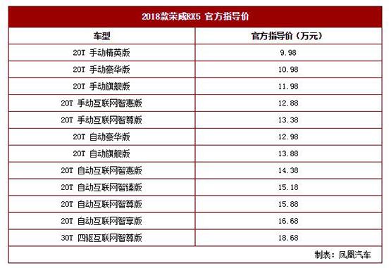 2018款荣威RX5上市 售价9.98-18.68万