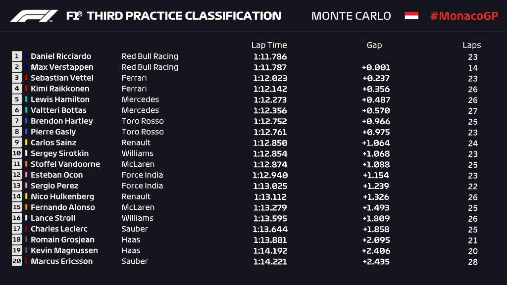 F1摩纳哥站三练:里卡多刷赛道记录 维斯塔潘撞墙