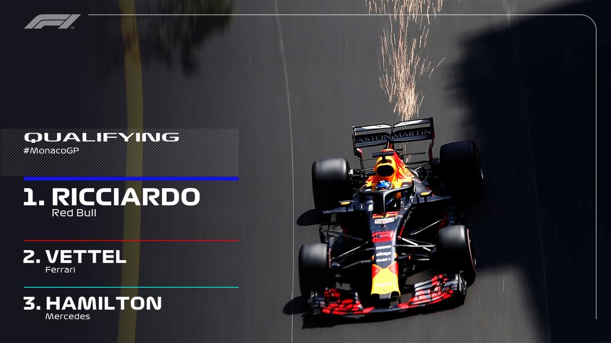 F1摩纳哥站里卡多豪夺杆位 网友神预测