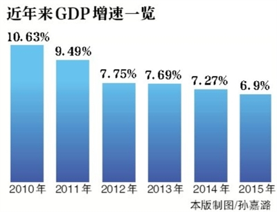 中金:调降今年中国实际GDP增速预测至6.7%