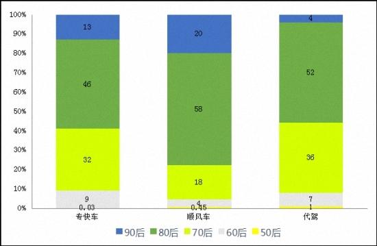 图5.专快车、顺风车、代驾司机的年龄分布情况
