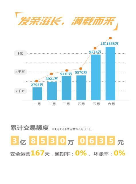 怡亚通宇商理财发布2016上半年运营报告