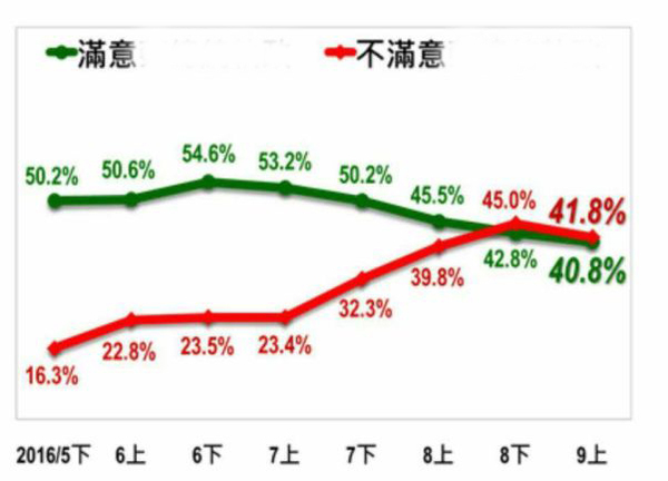 """""""台湾指标民调""""关于蔡英文施政满意度与不满意度的数据呈现。(图片取自台媒)"""