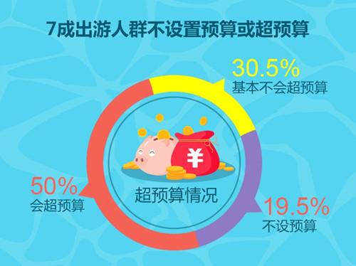 华西村人均收入_历年人均消费