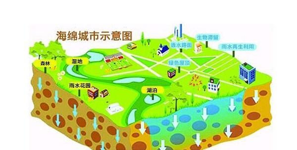 海绵城市是啥样?看看北京的规划和目标