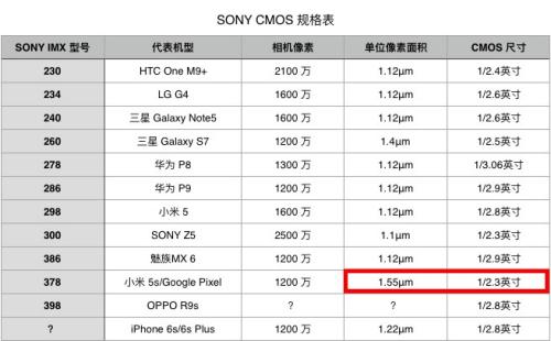 sony imx 系列cmos 规格及代表机型