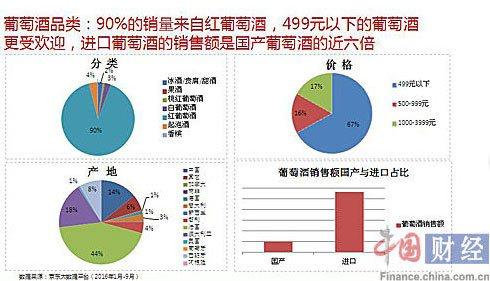 葡萄酒品类消费特点 资料来源:京东大数据平台 图片来源:中国网财经