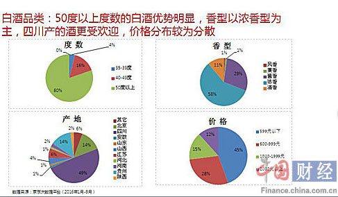 白酒品类消费特点 资料来源:京东大数据平台 图片来源:中国网财经