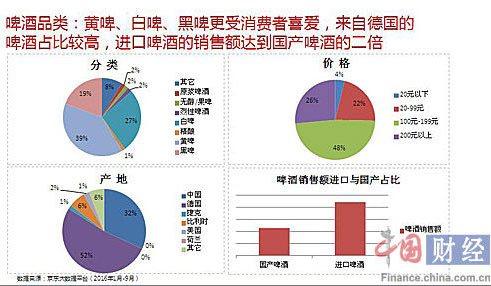 啤酒品类消费特点 资料来源:京东大数据平台 图片来源:中国网财经
