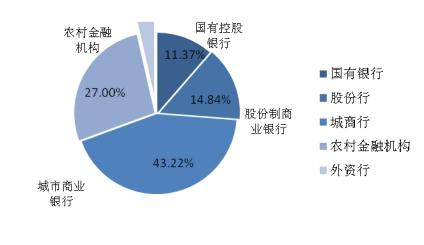 图表2:本月理财产品发行机构分布