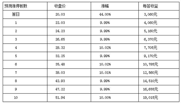 北京赛车娱乐系统
