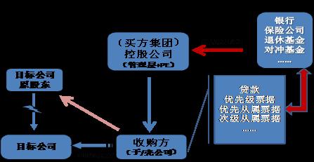吴晓灵:规范杠杆收购 促进经济结构调整